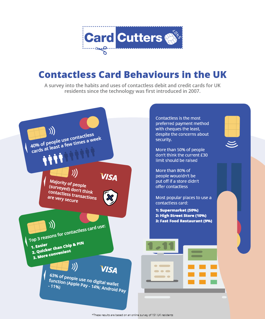Contactless Payments Survey Results | Card Cutters